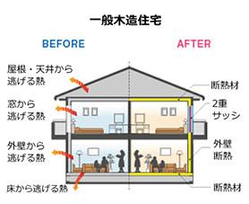 一般木造住宅の断熱ビフォーアフター